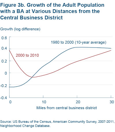 Figure 3b Growth of the adult population with a BA at various distances from the central business district