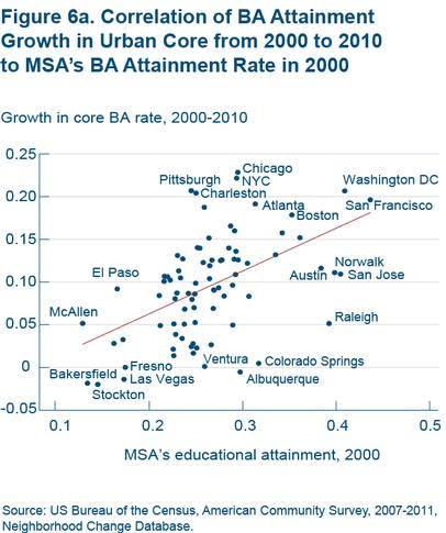 Figure 6a Correlation of BA attainment growth in urban core from 2000 to 2010 to MSA's BA attainment rate in 2000