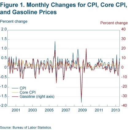 Figure 1. Monthly Changes for CPI, Core CPI, and Gasoline Prices