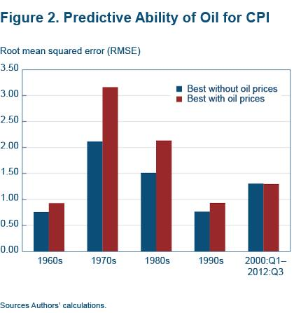 Figure 2 Predictive ability of oil for CPI