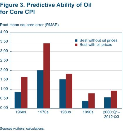 Figure 3 Predictive ability of oil for core CPI