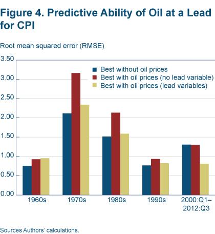 Figure 4 Predictive ability of oil at a lead for CPI