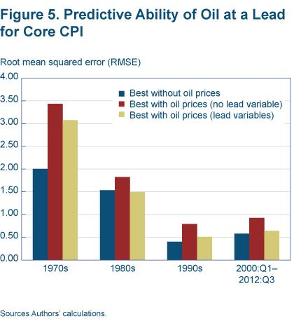 Figure 5 Predictive ability of oil at a lead for core CPI