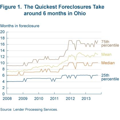 Figure 1 the quickest foreclosures take around 5 months in Ohio