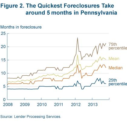Figure 2 the quickest foreclosures take around 5 months in Pennsylvania