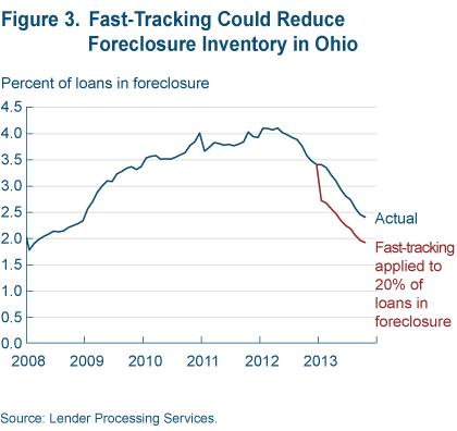 Figure 3 Fast tracking could reduce foreclosure inventory in  Ohio