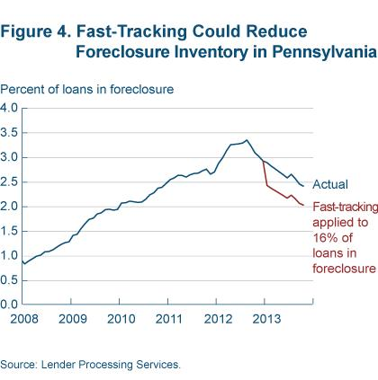 Figure 4 Fast tracking could reduce foreclosure inventory in Pennsylvania