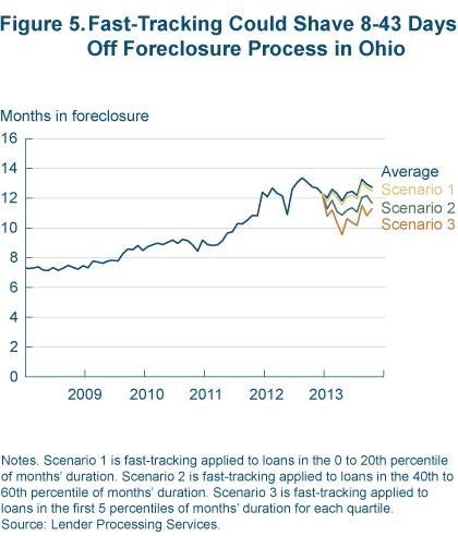 Figure 5 Fast tracking could shave 8-43 days off foreclosure process in Ohio
