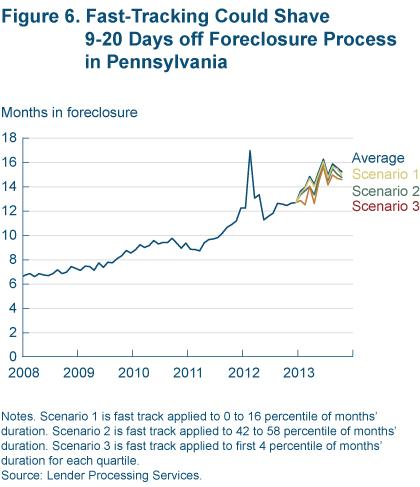 Figure 6 fast tracking could shave 9 - 20 days off foreclosure process in pennsylvania