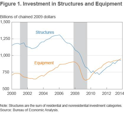 Figure 1 Investment in structures and equipment