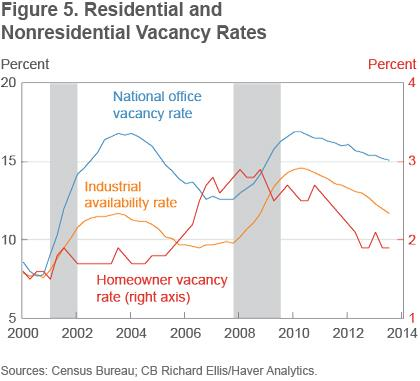 Figure 5 Residential and nonresidential vacancy rates