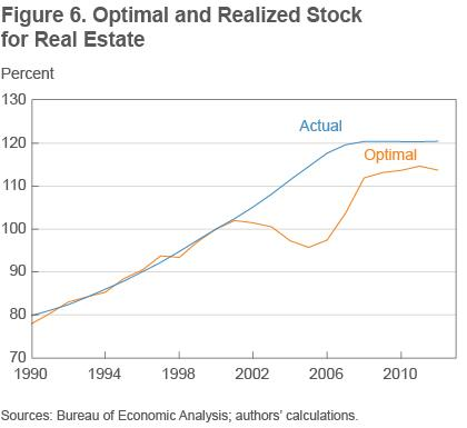 Figure 6 Optimal and realized stock for real estate