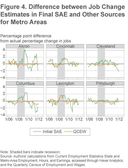Figure 4 Different between job change  estimates in final SAE and other sources for metro areas