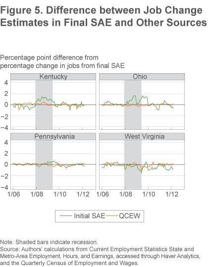Figure 5 Different between job change estimates in final SAE and other sources