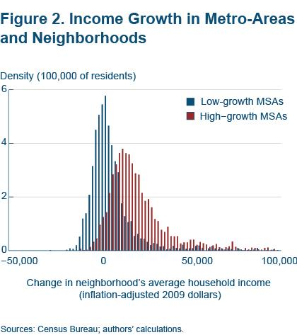 Figure 2 Income growth in metro-areas and neighborhoods