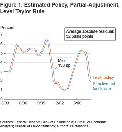 Figure 1 Estimated policy, partial-adjustment level Taylor rule