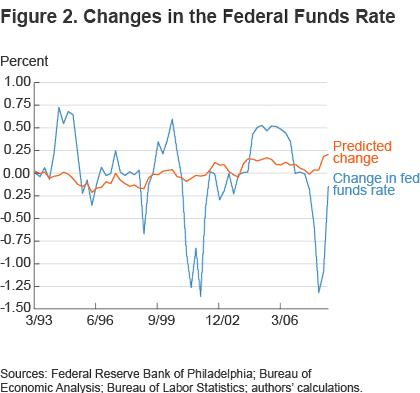 Figure 2 Changes in the Federal Funds Rate