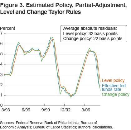 FIgure 3 estimated policy, partial-adjustment level and change Taylor rules