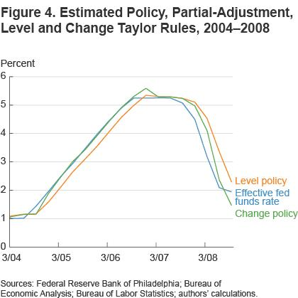 Figure 4 estimated policy, partial-adjustment level and change Taylor rules, 2004-2008
