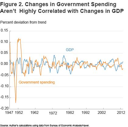 Figure 2 Changes in government spending aren't highly correlated with changes in GDP