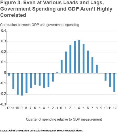 Figure 3 Even at various leads and lags, government spending and GDP aren't highly correlated