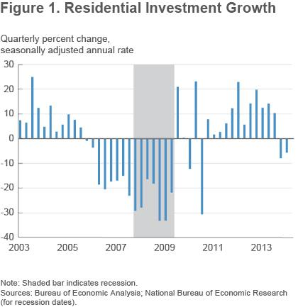 Figure 1 Residential investment growth