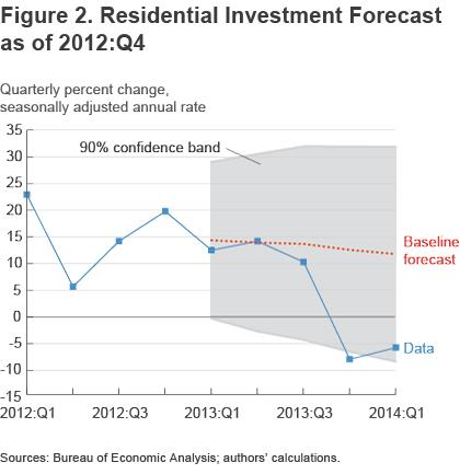 Figure 2 Residential investment forecast as of 2012:Q4