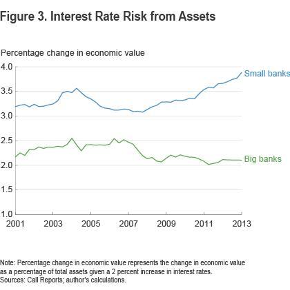 Figure 3 Interest rate risks from assets