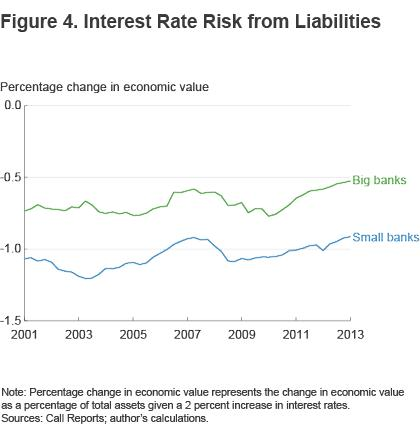 Figure 4 interest rate risk from liabilities