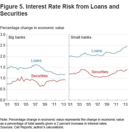 Figure 5 Interest rate risk from loans and securities