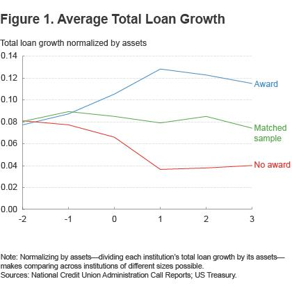 Figure 1. Average total loan growth
