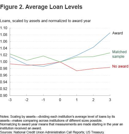 Figure 2. Average loan levels