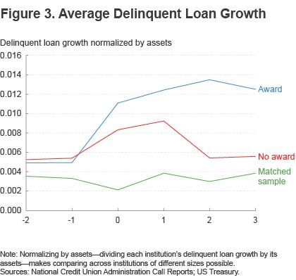 Figure 3. Average delinquent loan growth