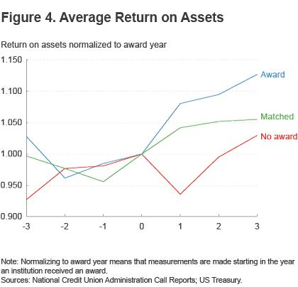 Figure 4. Average return on assets