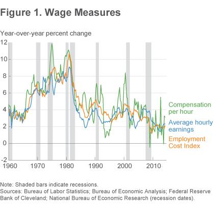 Figure 1 Wage measures
