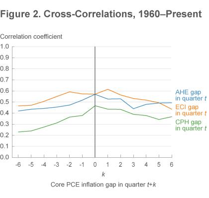 Figure 2 Cross-correlations, 1960-present