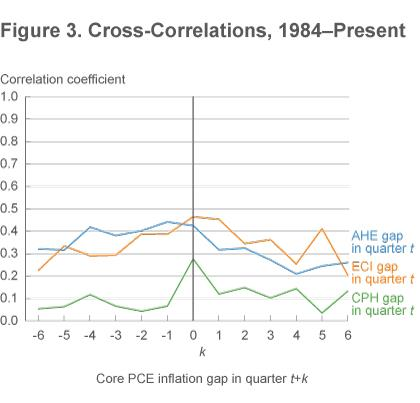Figure 3 Cross-correlations, 1984-present