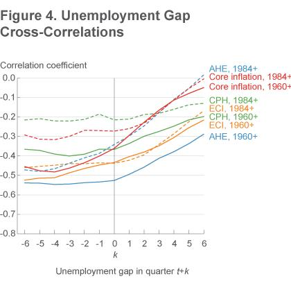 Figure 4 Unemployment gap cross-correlations