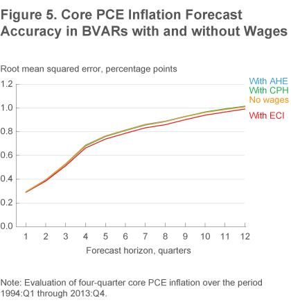 Figure 5 Core PCE inflation forecast accuracy for BVARs with and without wages