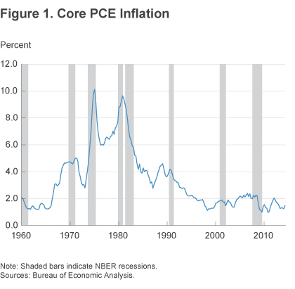 Figure 1 Core PCE inflation