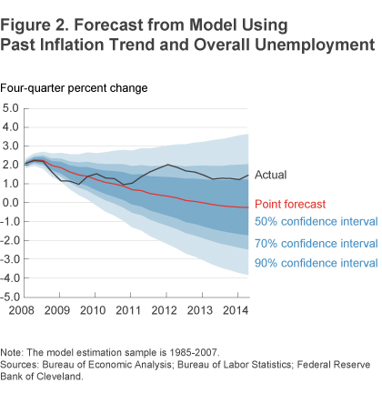 Figure 2 Forecast from model using past inflation trend and overall unemployment