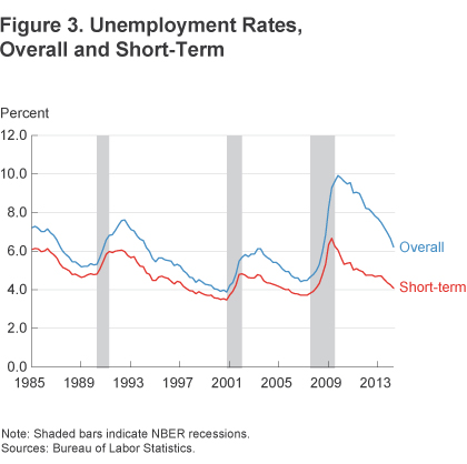 Figure 3 Unemployment rates, overall and short-term