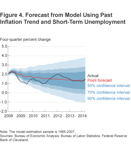 Figure 4 Forecast from model using past inflation trend and short-term unemployment