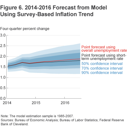 Figure 6 2014-2016 forecast from model using survey-based inflation trend