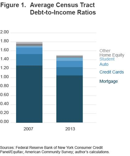 Figure 1 Average census tract debt-to-income ratios