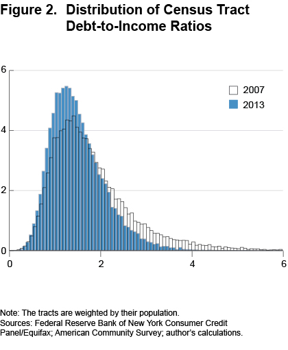 Figure 2 Distribution of Census Tract debt-to-income ratios