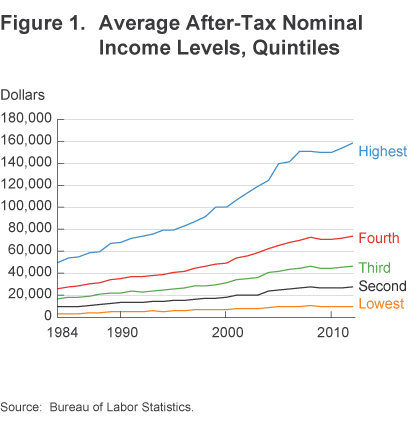 Figure 1 Average after-tax nominal income levels, quintiles