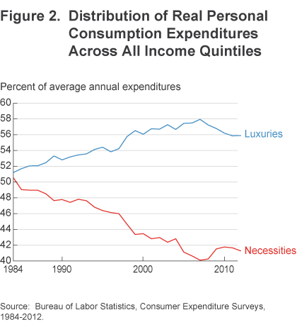 Figure 2 Distribution of real personal consumption expenditures across all income quintiles