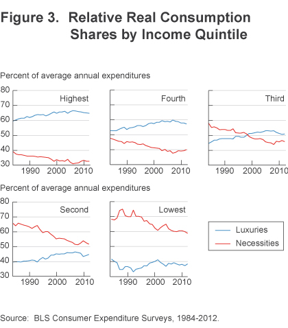 Figure 3 Relative real consumption shares by income quintile