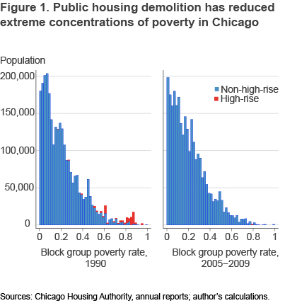 Figure 1 Public housing demotion has reduced extreme concentrations of poverty in Chicago